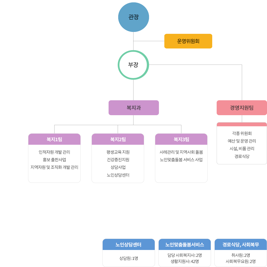 하안노인종합복지관 조직도